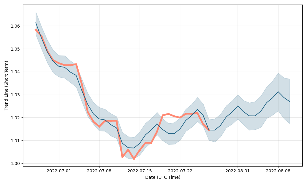 EUR/USD (EURUSD) forecast & exchange rate prediction for next days, EUR/USD future rate