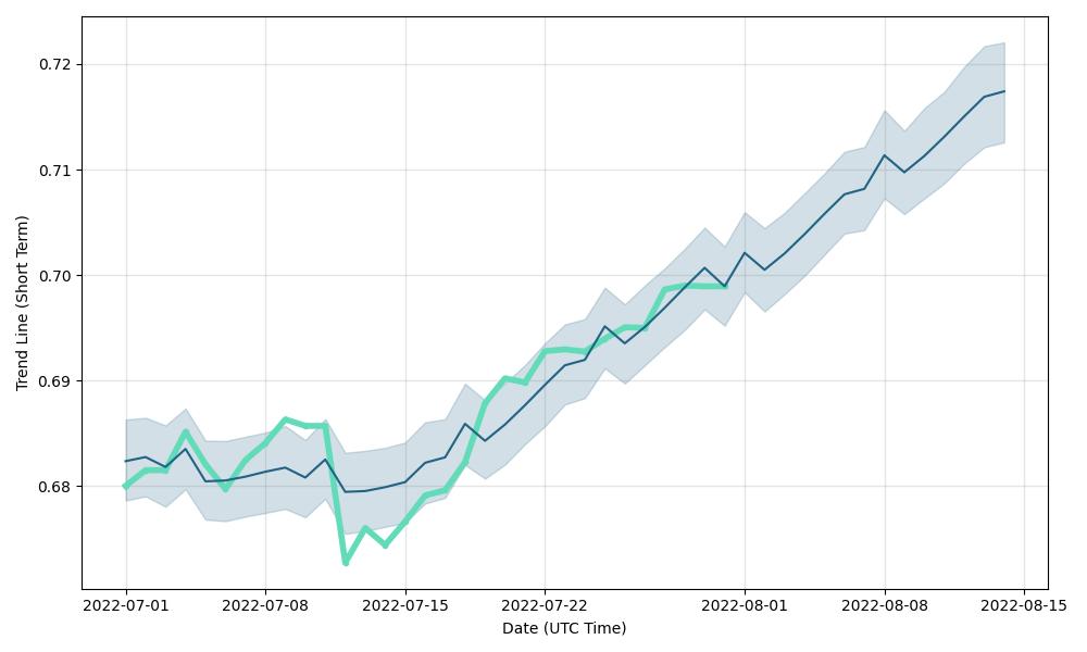 AUD/USD (AUDUSD) forecast & exchange rate prediction for next days, AUD/USD future rate