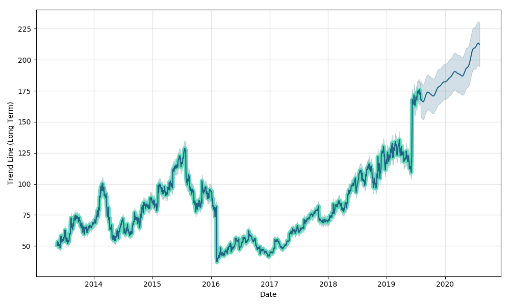 Tableau Software Inc Price Data Forecast With Price Charts