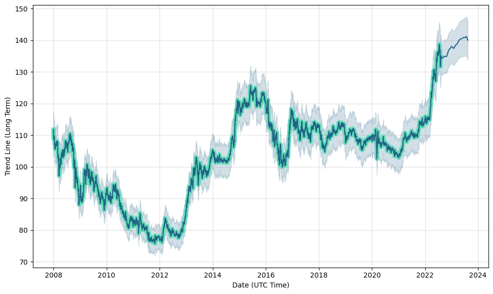 USD/JPY (USDJPY) rate forecast, prediction, USD/JPY future rate