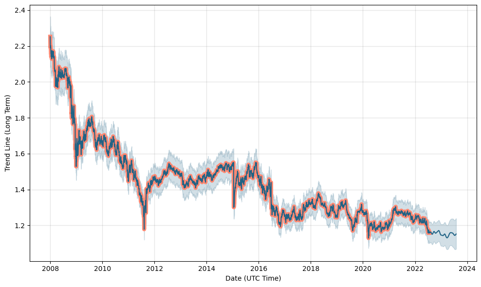 Gbp chf forex forecasting solnik global investments corp