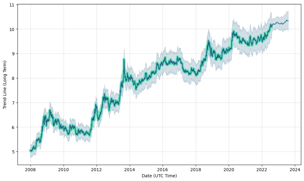 Gbp to inr future prediction
