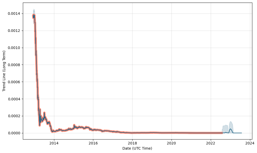 bitcoin currency rate chart
