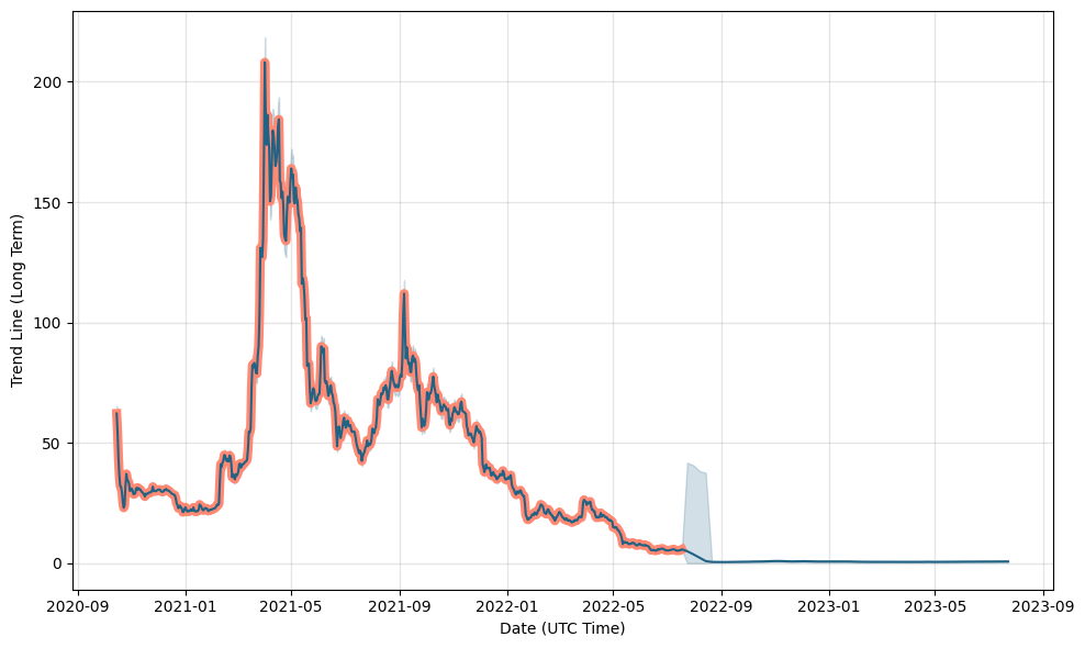 Filecoin Price Prediction: up to $146.171! - FIL to USD ...